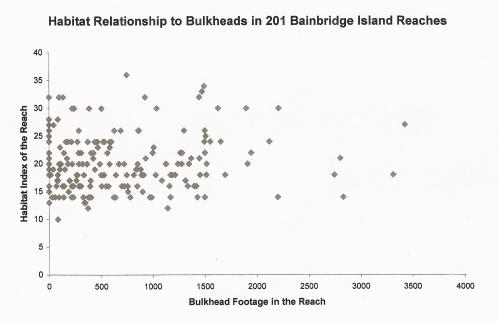 flora-bulkhead-chart